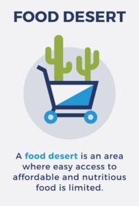Definition of a food desert is an area where easy access to affordable and nutritious food is limited.