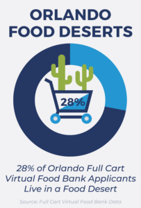 Graph showing that 28% of Orlando residents that applied to Full Cart Virtual Food Bank for food assistance live in a food desert.